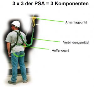Persoenliche Schutzausruestung 3 Komponenten Absturzsicherungen